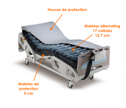 Matelas alternating pour Domus 4 (sans moteur)